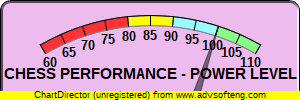 CXR Chess Performance Power Level for Player Christopher Pace