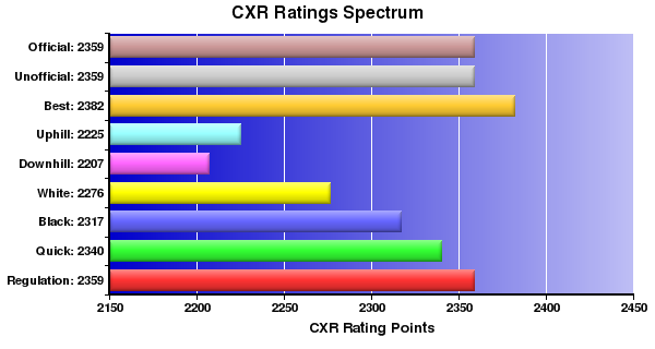 CXR Chess Ratings Spectrum Bar Chart for Player Robert Hess