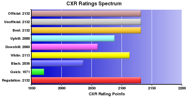 CXR Chess Ratings Spectrum Bar Chart for Player Parker Zhao