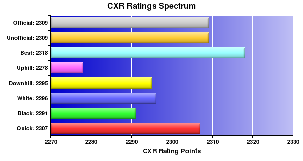 CXR Chess Ratings Spectrum Bar Chart for Player Isaac Leon