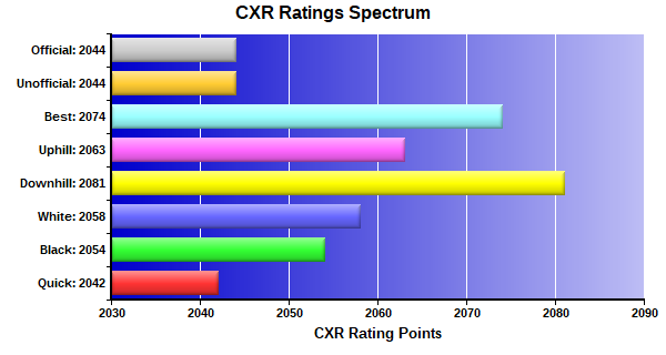 CXR Chess Ratings Spectrum Bar Chart for Player Kevin Santo