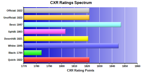 CXR Chess Ratings Spectrum Bar Chart for Player Joshua Goldin