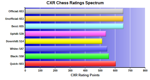 CXR Chess Ratings Spectrum Bar Chart for Player Rohit Balaji