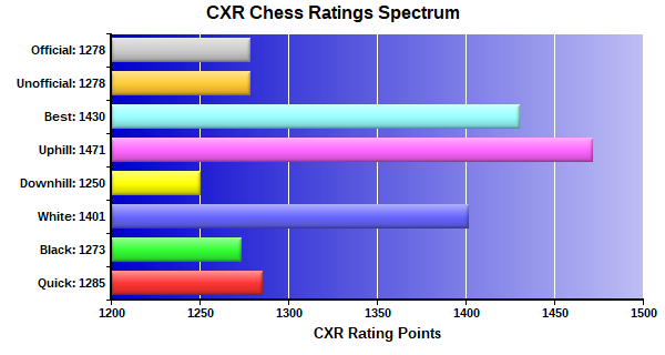 CXR Chess Ratings Spectrum Bar Chart for Player Kenneth Murray