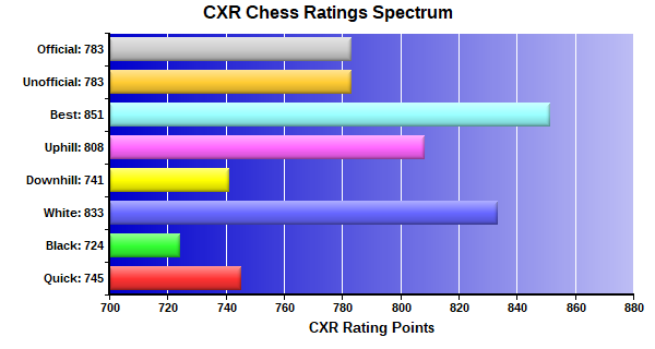 CXR Chess Ratings Spectrum Bar Chart for Player Tom Nordeman