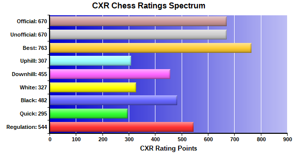 CXR Chess Ratings Spectrum Bar Chart for Player Elizabeth Ting