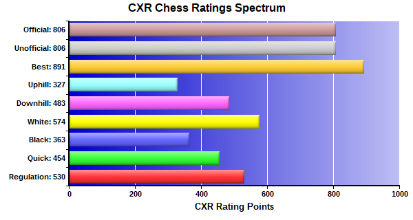 CXR Chess Ratings Spectrum Bar Chart for Player Z W