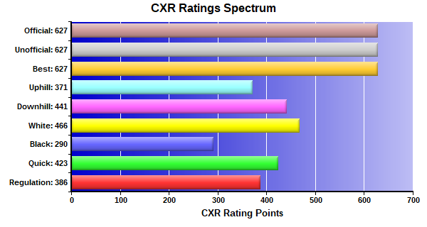 CXR Chess Ratings Spectrum Bar Chart for Player Rayph Froese