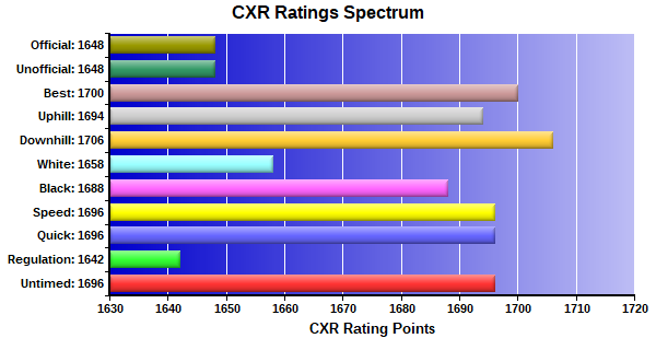 CXR Chess Ratings Spectrum Bar Chart for Player Aaron Peters