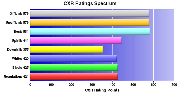 CXR Chess Ratings Spectrum Bar Chart for Player Andrew Weides