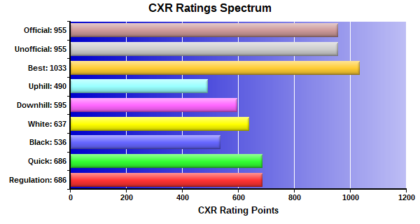 CXR Chess Ratings Spectrum Bar Chart for Player Fisher Smith