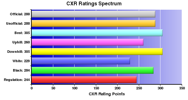 CXR Chess Ratings Spectrum Bar Chart for Player Connor Scoggin
