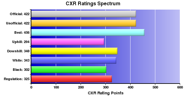 CXR Chess Ratings Spectrum Bar Chart for Player Thayer Dycus