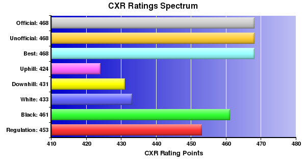 CXR Chess Ratings Spectrum Bar Chart for Player Gabe Williams