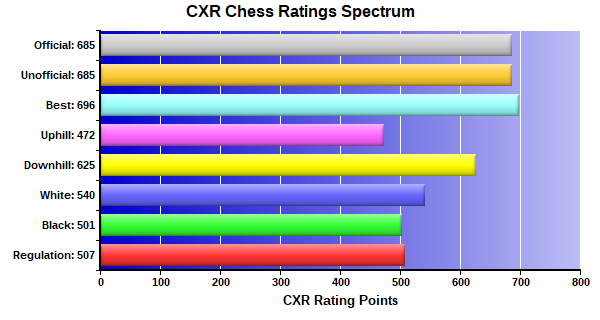 CXR Chess Ratings Spectrum Bar Chart for Player Benjamen Abdul-Raheem
