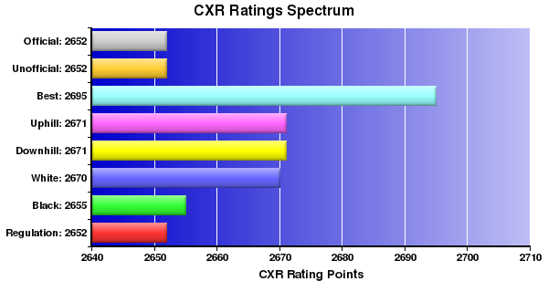 CXR Chess Ratings Spectrum Bar Chart for Player Igor Lysyj