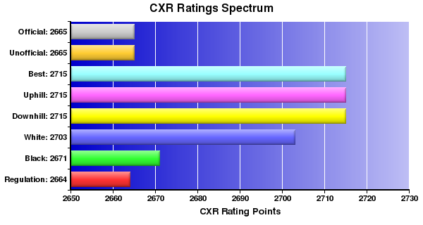 CXR Chess Ratings Spectrum Bar Chart for Player Alexei Shirov