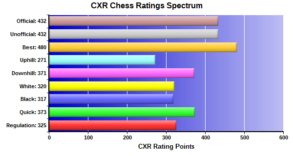 CXR Chess Ratings Spectrum Bar Chart for Player Matthew Zhao