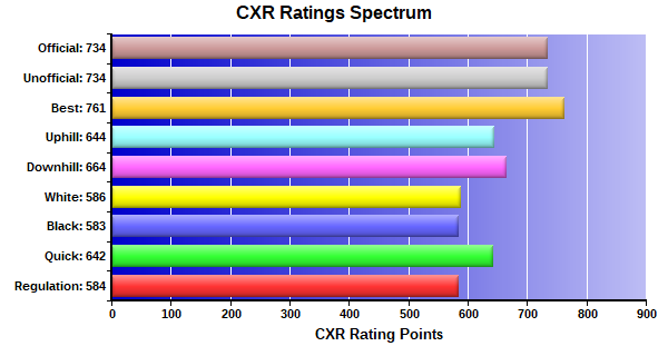 CXR Chess Ratings Spectrum Bar Chart for Player Dylan Campbell