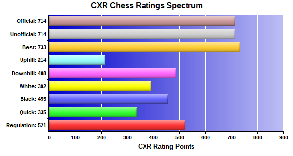 CXR Chess Ratings Spectrum Bar Chart for Player Arjun Deepak