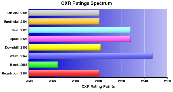 CXR Chess Ratings Spectrum Bar Chart for Player Tony Bao