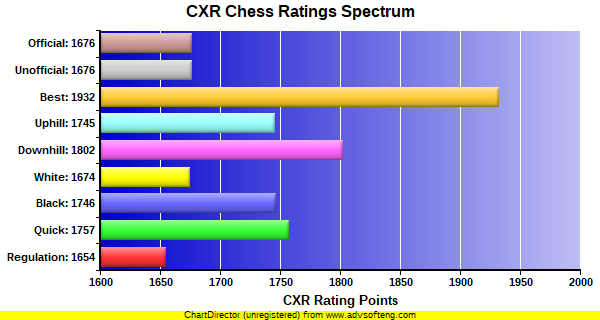 CXR Chess Ratings Spectrum Bar Chart for Player Frank Dixon