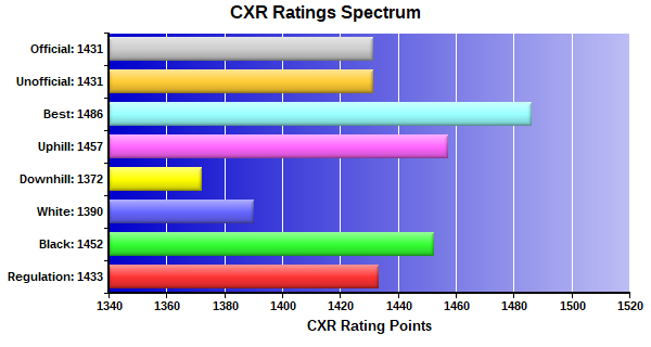 CXR Chess Ratings Spectrum Bar Chart for Player Sudhir Pokhrel