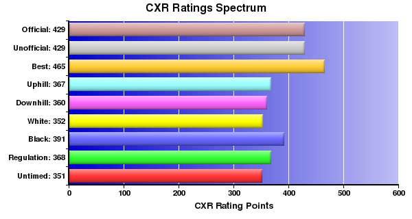 CXR Chess Ratings Spectrum Bar Chart for Player Jason Devinney