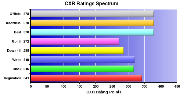 CXR Chess Ratings Spectrum Bar Chart for Player Pierce Wagner