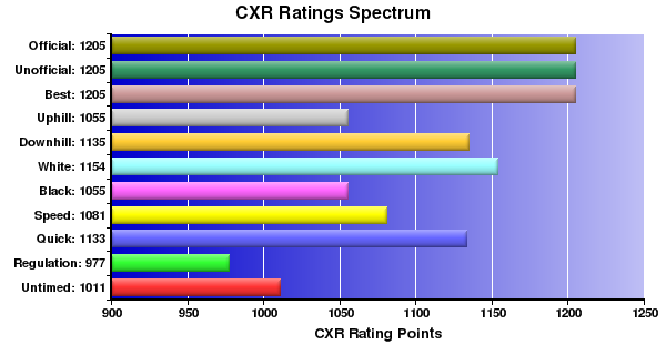 CXR Chess Ratings Spectrum Bar Chart for Player Katie Tanabe