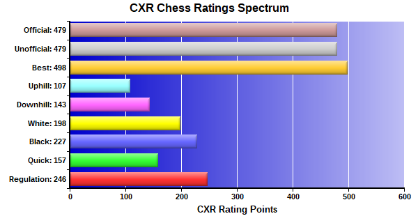 CXR Chess Ratings Spectrum Bar Chart for Player John Epperly