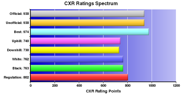 CXR Chess Ratings Spectrum Bar Chart for Player Adam Lin