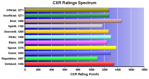 CXR Chess Ratings Spectrum Bar Chart for Player William Swartworth