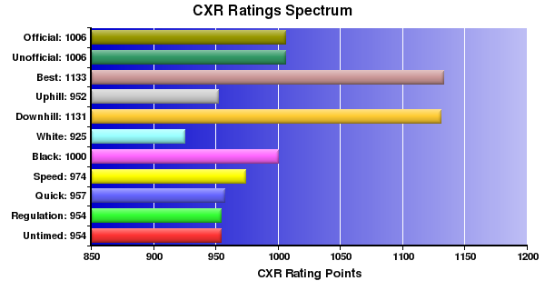 CXR Chess Ratings Spectrum Bar Chart for Player Connor Smith