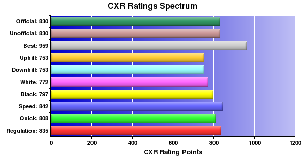 CXR Chess Ratings Spectrum Bar Chart for Player Alexio Nisbet