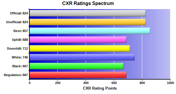 CXR Chess Ratings Spectrum Bar Chart for Player Chuong Le
