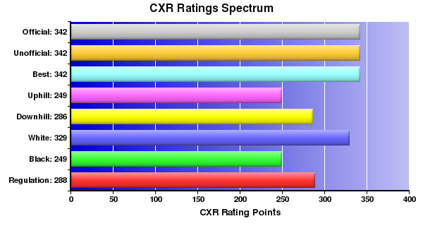 CXR Chess Ratings Spectrum Bar Chart for Player Noah Wagner