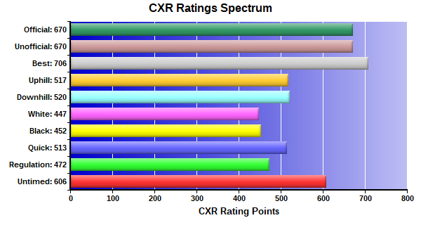 CXR Chess Ratings Spectrum Bar Chart for Player Colter Wilson