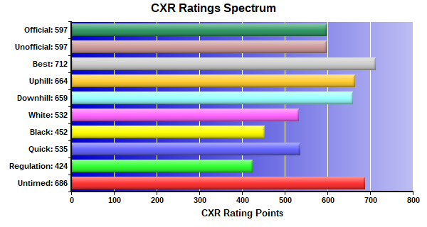 CXR Chess Ratings Spectrum Bar Chart for Player Kyle King
