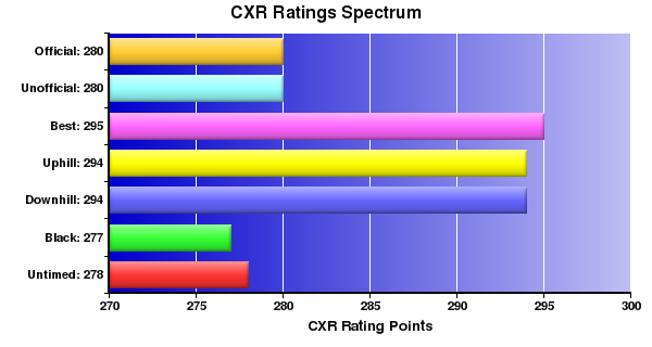 CXR Chess Ratings Spectrum Bar Chart for Player Isabella Strassle