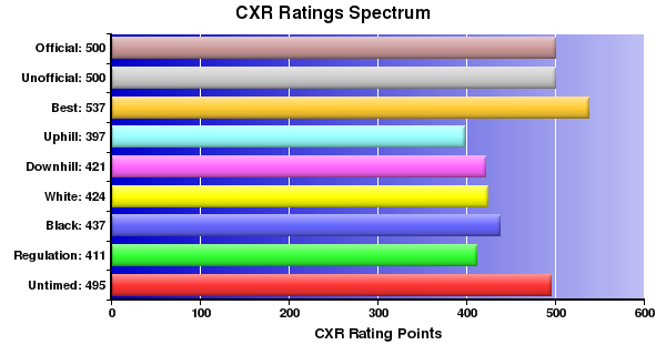 CXR Chess Ratings Spectrum Bar Chart for Player Timothy Crank
