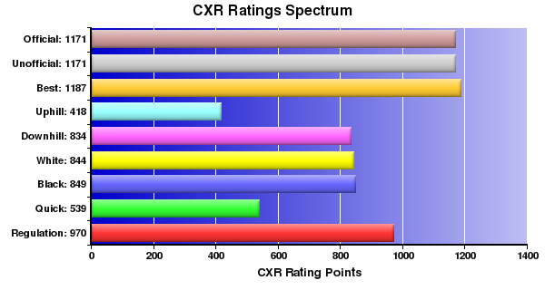 CXR Chess Ratings Spectrum Bar Chart for Player Sanjeev Musuvathy