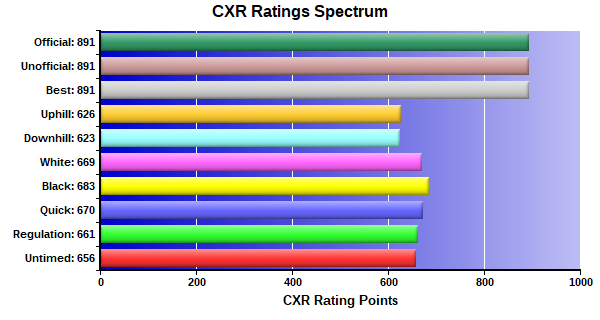 CXR Chess Ratings Spectrum Bar Chart for Player Kenneth Lee