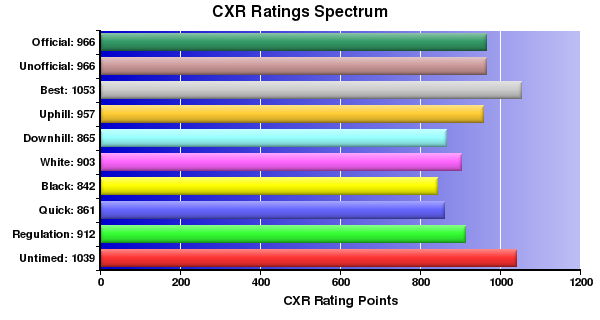 CXR Chess Ratings Spectrum Bar Chart for Player Logan Colby