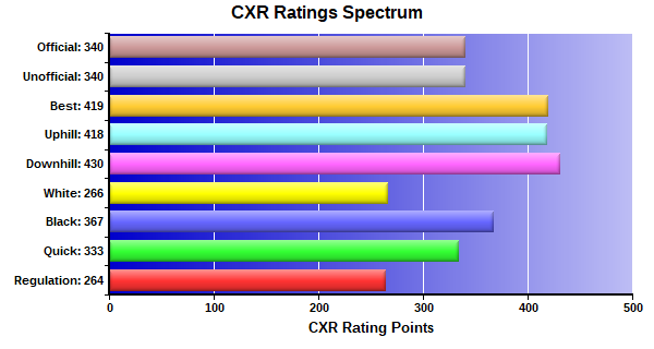 CXR Chess Ratings Spectrum Bar Chart for Player William Vaughan