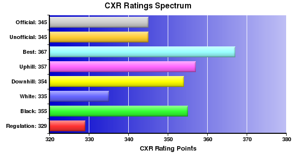 CXR Chess Ratings Spectrum Bar Chart for Player Ava Oneill