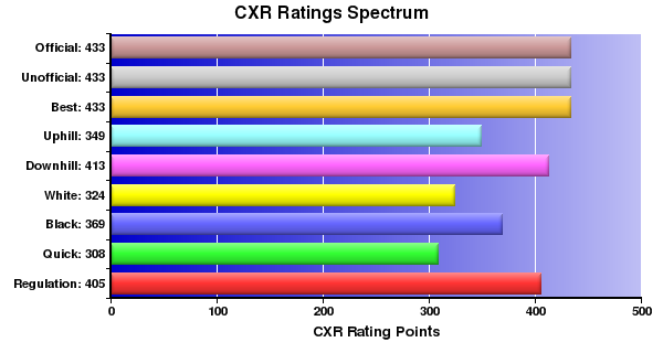 CXR Chess Ratings Spectrum Bar Chart for Player Brooks Coats