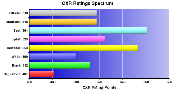 CXR Chess Ratings Spectrum Bar Chart for Player Michael Whitlatch