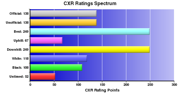 CXR Chess Ratings Spectrum Bar Chart for Player R Wang