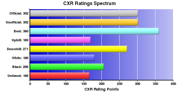 CXR Chess Ratings Spectrum Bar Chart for Player L McBrearty